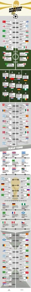 World Cup 90 mins