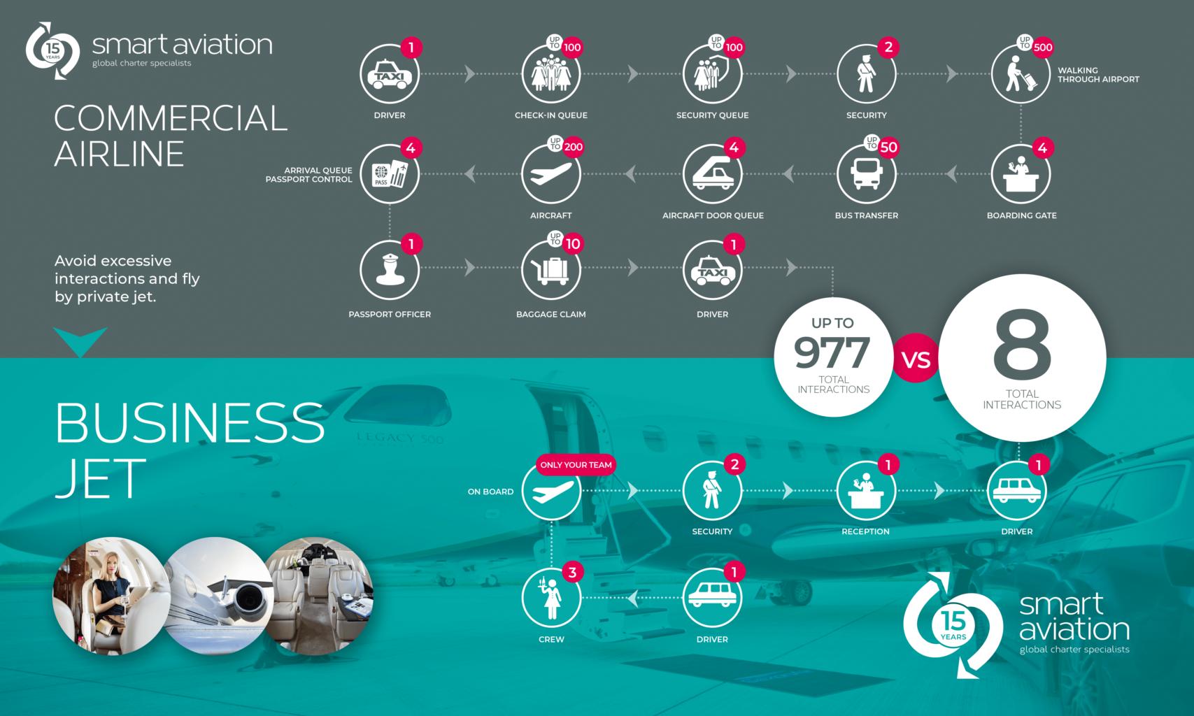 Travel safe infographic